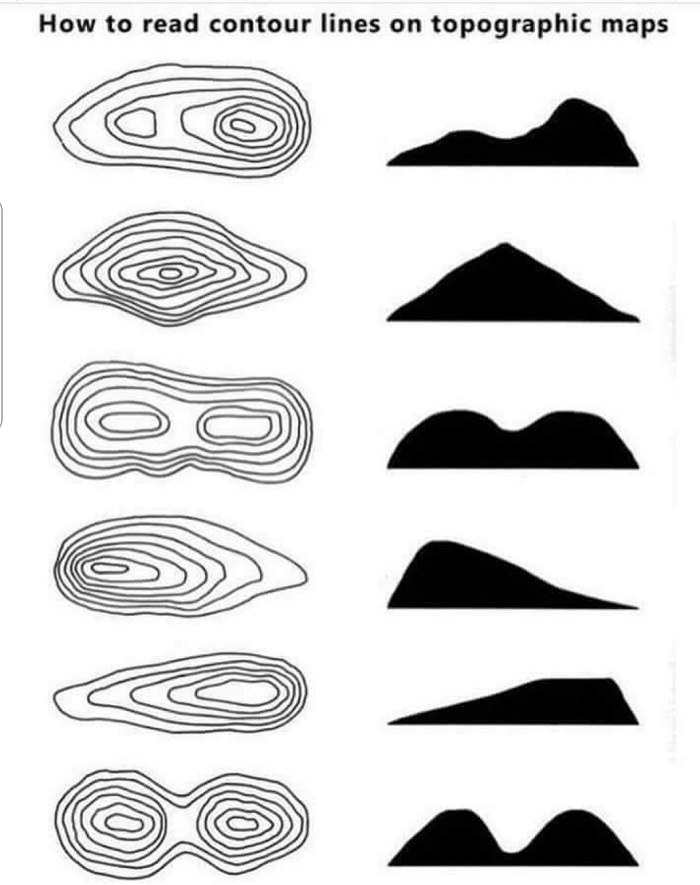 A diagram on how to read contour lines on a topographical map.