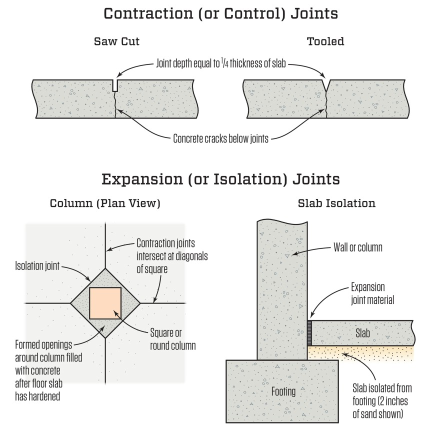 Diagram of Contraction and Expansion Joints